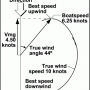 Polars and Target Speeds
